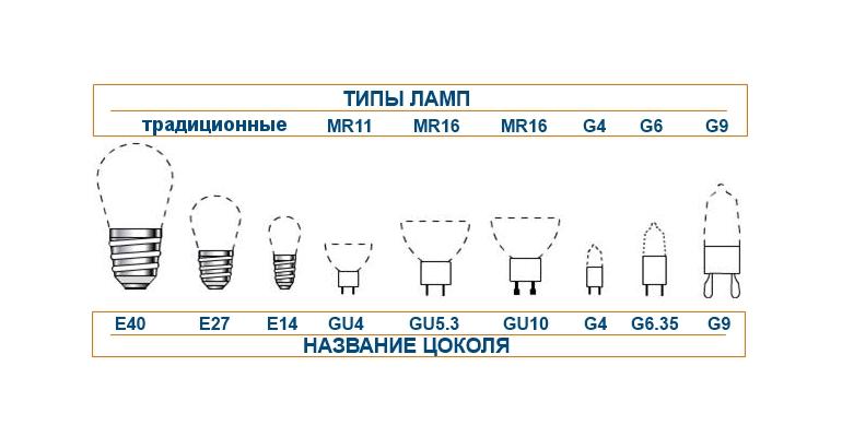 Разновидности цоколей