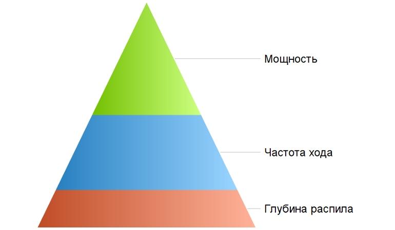 Критерии выбора сабельных электрических пил