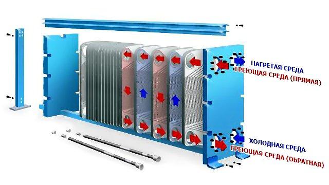 Теплообменник для горячей воды от отопления форум Пластинчатый теплообменник HISAKA SX-21 Якутск