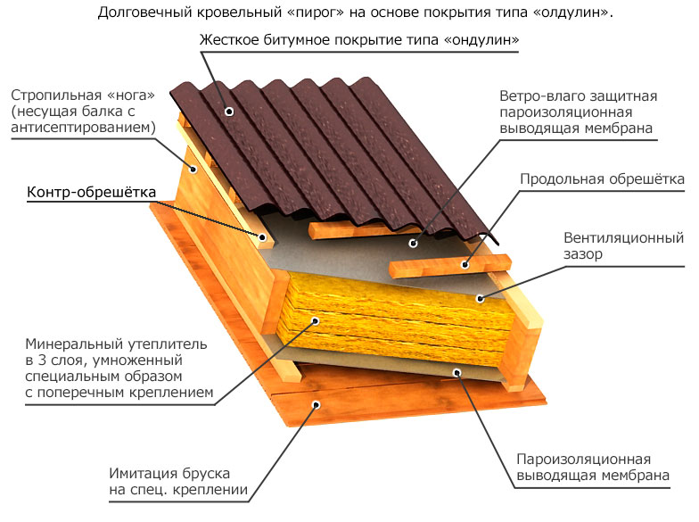 Крышу из ондулина своими руками