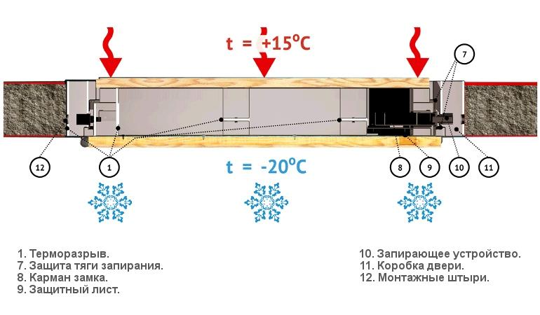 Назначение дверей с терморазрывом