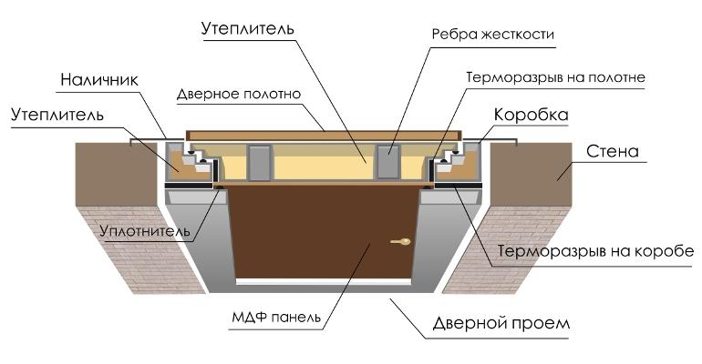 Устройство дверей с терморазрывом
