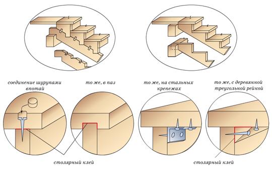 Затем все элементы лестницы