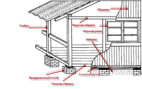 Пристройка на даче своими руками инструкция и фото постройки