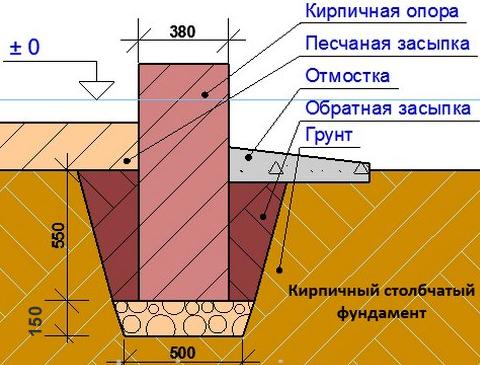 Задание ремонт и кровли на фасада техническое