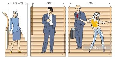 Нормы проектирования лестниц - СНиП, требования к