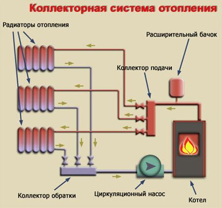 Системы отопления бывают с