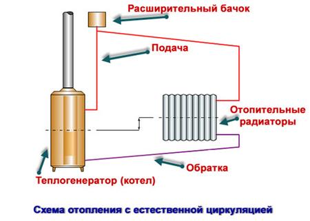 Монтаж водяного отопления частного дома своими руками