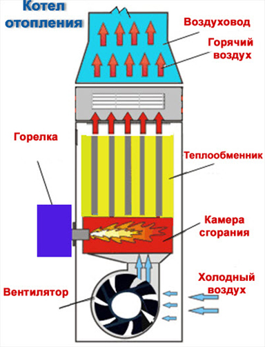 Газовое отопление частного дома своими руками схема