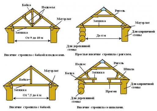 Печи кирпичные для дачи дровяные своими руками