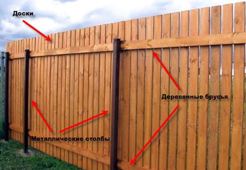 Делаем забор из рабицы своими руками фото 653